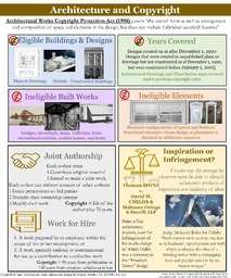 Architecture and Copyright poster thumbnail